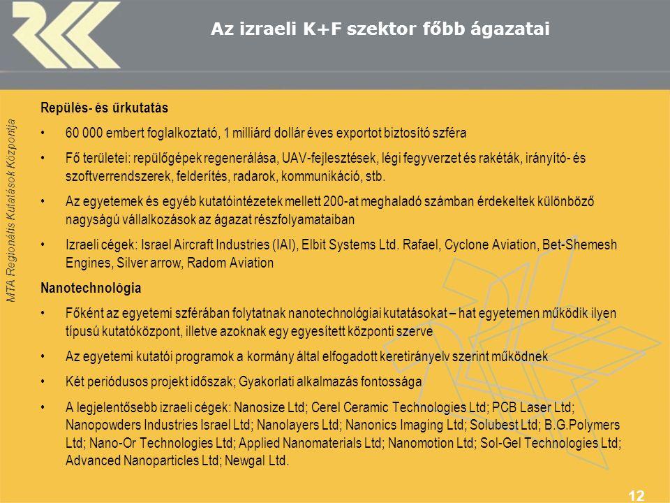 MTA Regionális Kutatások Központja 12 Az izraeli K+F szektor főbb ágazatai Repülés- és űrkutatás 60 000 embert foglalkoztató, 1 milliárd dollár éves exportot biztosító szféra Fő területei: repülőgépek regenerálása, UAV-fejlesztések, légi fegyverzet és rakéták, irányító- és szoftverrendszerek, felderítés, radarok, kommunikáció, stb.