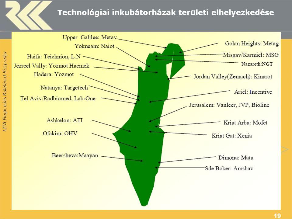 MTA Regionális Kutatások Központja 19 Technológiai inkubátorházak területi elhelyezkedése