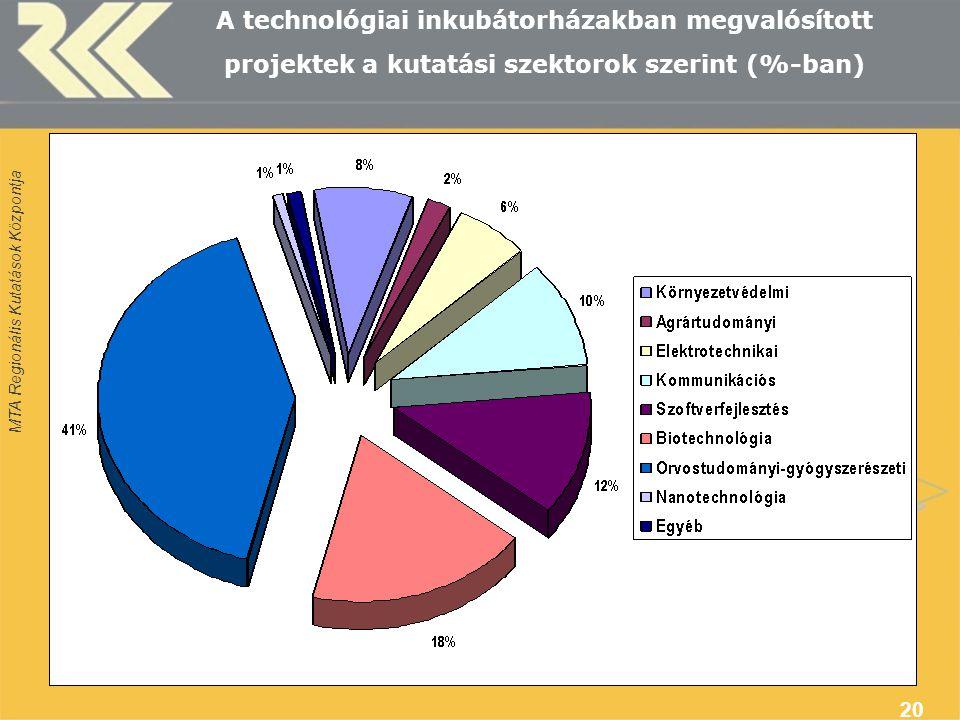 MTA Regionális Kutatások Központja 20 A technológiai inkubátorházakban megvalósított projektek a kutatási szektorok szerint (%-ban)