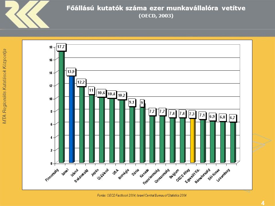 MTA Regionális Kutatások Központja 4 Főállású kutatók száma ezer munkavállalóra vetítve (OECD, 2003) Forrás: OECD Factbook 2004; Israeli Central Bureau of Statistics 2004