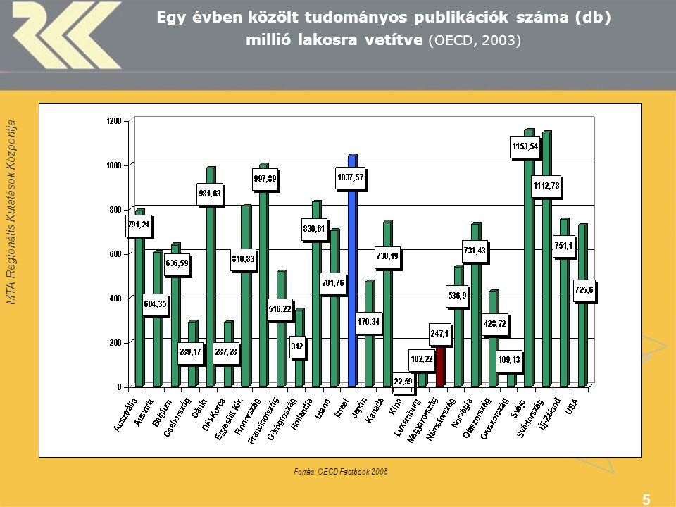MTA Regionális Kutatások Központja 5 Egy évben közölt tudományos publikációk száma (db) millió lakosra vetítve (OECD, 2003) Forrás: OECD Factbook 2008