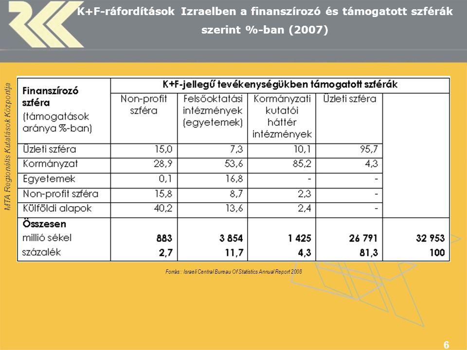 MTA Regionális Kutatások Központja 7 Kormányzati K+F - ráfordítások kutatási szektor szerint (%-ban)