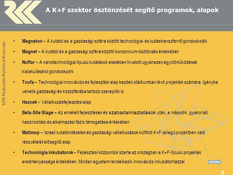 MTA Regionális Kutatások Központja 9 A K+F szektor ösztönzését segítő programok, alapok Magneton – A kutatói és a gazdasági szféra közötti technológia- és tudástranszferről gondoskodik Magnet – A kutatói és a gazdasági szféra közötti konzorcium-ösztönzés érdekében Noffar – A nanotechnológiai típusú kutatások esetében hivatott ugyanezen együttműködések kialakulásáról gondoskodni Tnufa – Technológiai innovációs és fejlesztési alap kezdeti stádiumban lévő projektek számára.