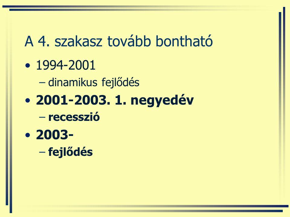 A 4. szakasz tovább bontható 1994-2001 –dinamikus fejlődés 2001-2003. 1. negyedév –recesszió 2003- –fejlődés
