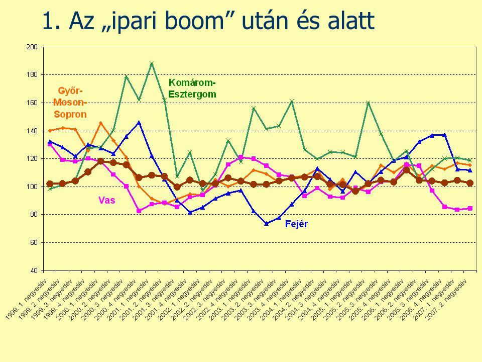 """1. Az """"ipari boom"""" után és alatt"""