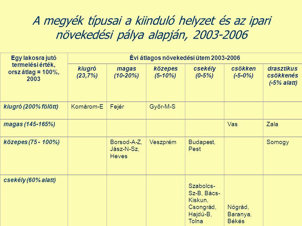 A megyék típusai a kiinduló helyzet és az ipari növekedési pálya alapján, 2003-2006 Egy lakosra jutó termelési érték, orsz átlag = 100%, 2003 Évi átla