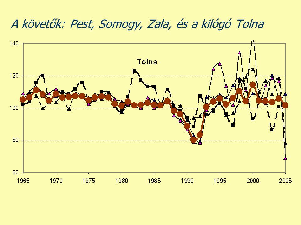 Dinamika nélkül: egykori bányászati és nehézipari fellegvárak (Borsod- Abaúj-Zemplén, Nógrád, Veszprém, Baranya), valamint Budapest