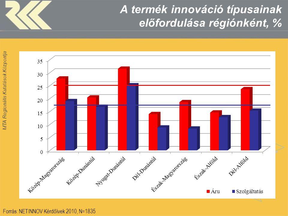MTA Regionális Kutatások Központja A termék innováció típusainak előfordulása régiónként, % Forrás: NETINNOV Kérdőívek 2010, N=1835