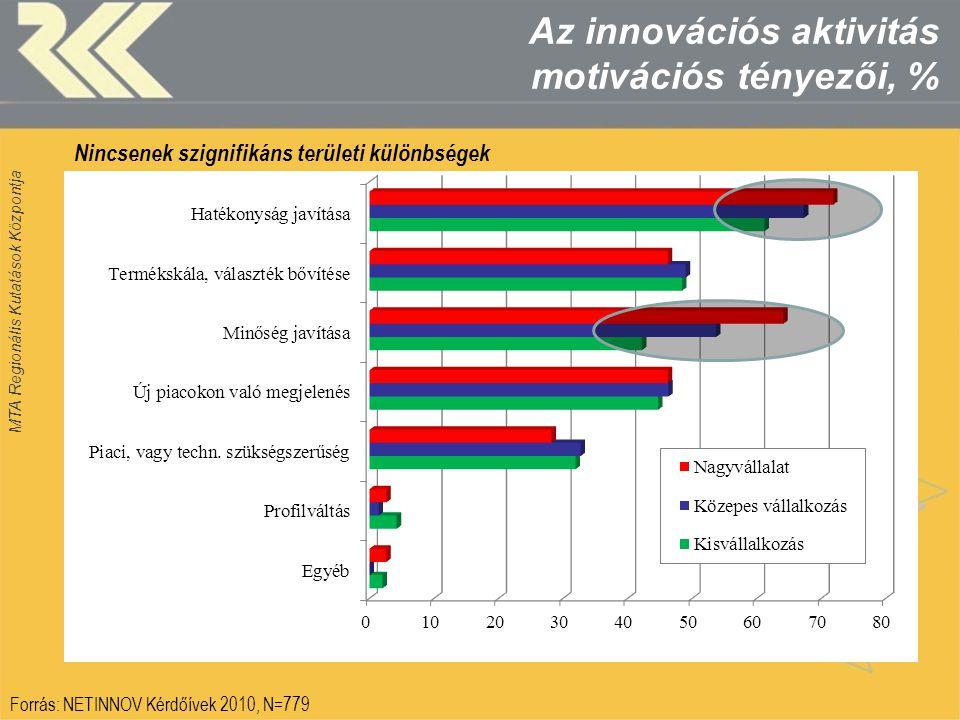 MTA Regionális Kutatások Központja Az innovációs aktivitás motivációs tényezői, % Forrás: NETINNOV Kérdőívek 2010, N=779 Nincsenek szignifikáns terüle