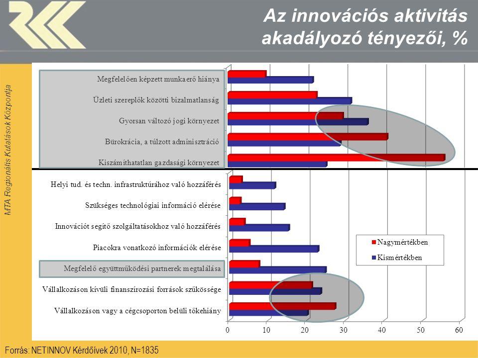 MTA Regionális Kutatások Központja Az innovációs aktivitás akadályozó tényezői, % Forrás: NETINNOV Kérdőívek 2010, N=1835