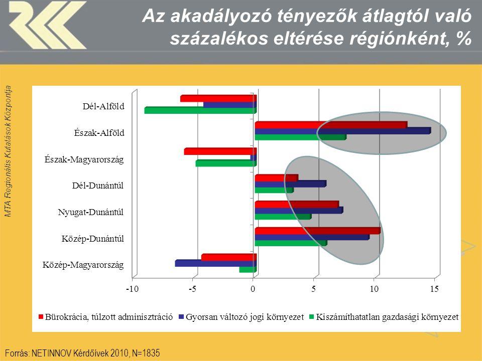 MTA Regionális Kutatások Központja Az akadályozó tényezők átlagtól való százalékos eltérése régiónként, % Forrás: NETINNOV Kérdőívek 2010, N=1835