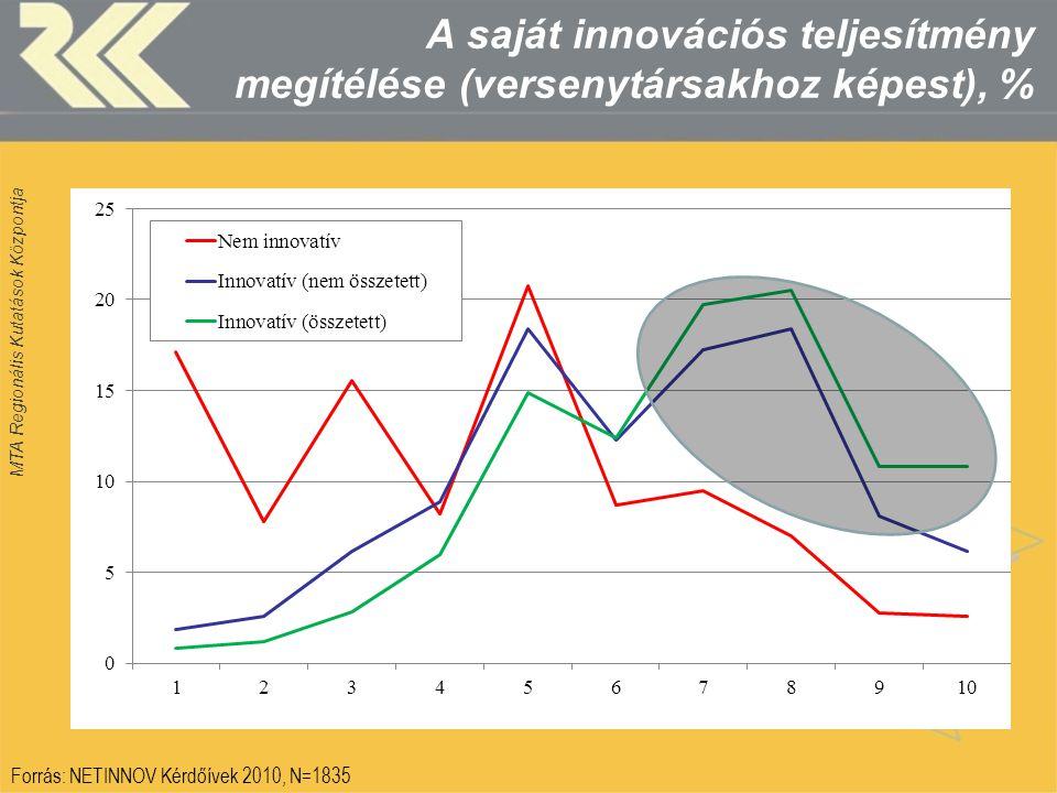 MTA Regionális Kutatások Központja A saját innovációs teljesítmény megítélése (versenytársakhoz képest), % Forrás: NETINNOV Kérdőívek 2010, N=1835