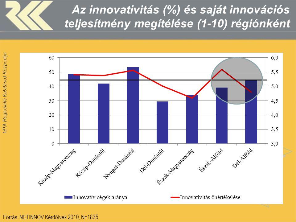 MTA Regionális Kutatások Központja Az innovativitás (%) és saját innovációs teljesítmény megítélése (1-10) régiónként Forrás: NETINNOV Kérdőívek 2010,