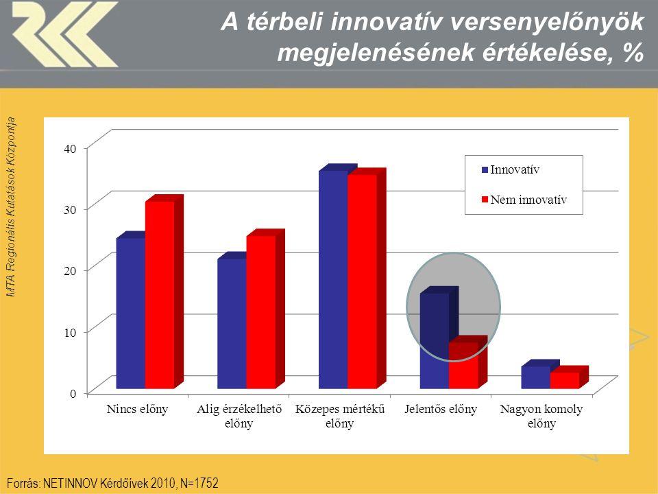 MTA Regionális Kutatások Központja A térbeli innovatív versenyelőnyök megjelenésének értékelése, % Forrás: NETINNOV Kérdőívek 2010, N=1752