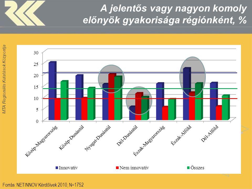 MTA Regionális Kutatások Központja A jelentős vagy nagyon komoly előnyök gyakorisága régiónként, % Forrás: NETINNOV Kérdőívek 2010, N=1752