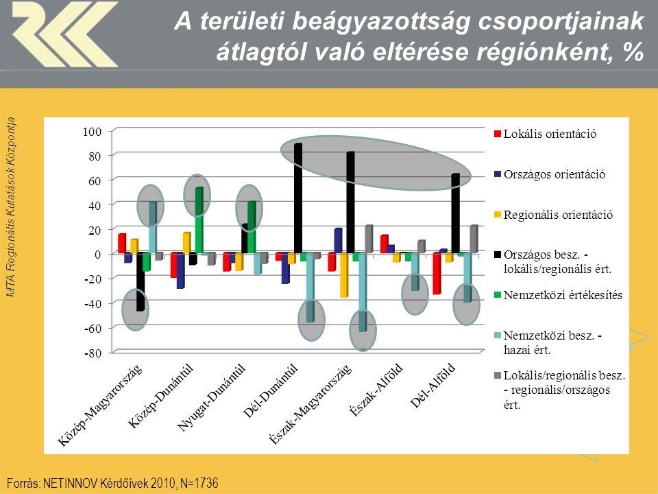 MTA Regionális Kutatások Központja A területi beágyazottság csoportjainak átlagtól való eltérése régiónként, % Forrás: NETINNOV Kérdőívek 2010, N=1736