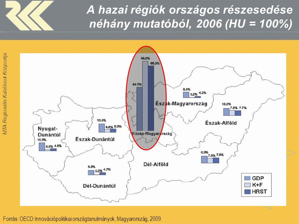 MTA Regionális Kutatások Központja A hazai régiók országos részesedése néhány mutatóból, 2006 (HU = 100%) Forrás: OECD Innovációpolitikai országtanulm