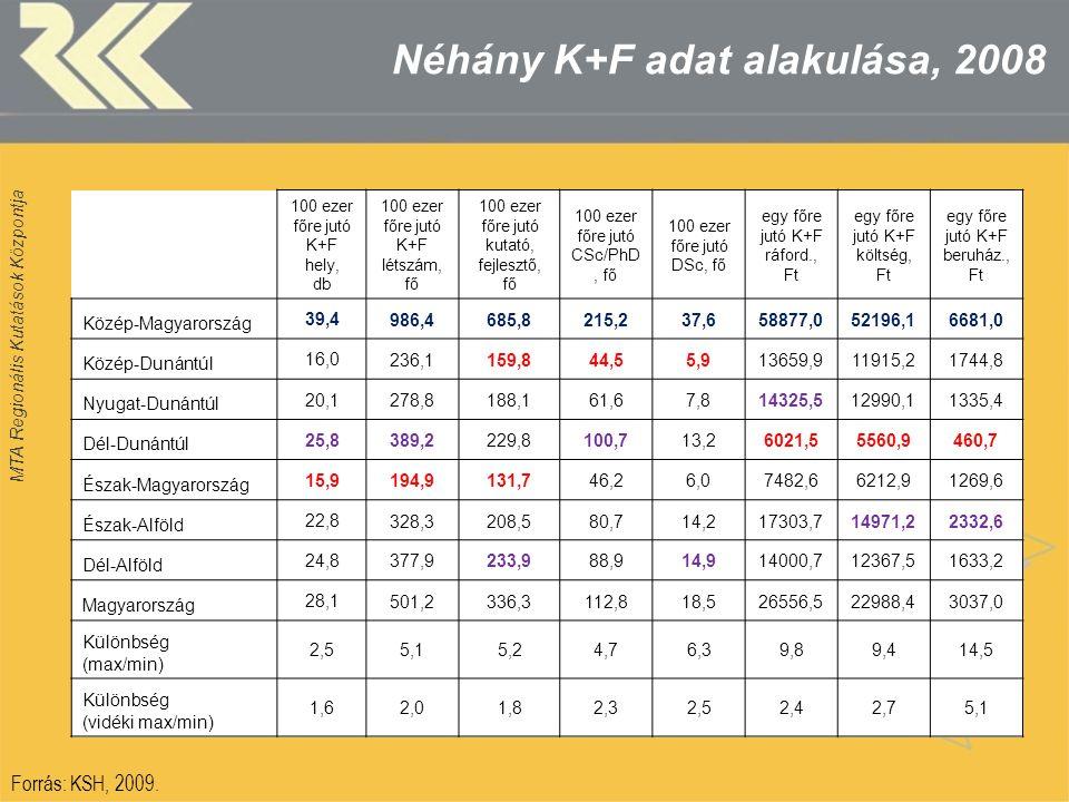 MTA Regionális Kutatások Központja Néhány K+F adat alakulása, 2008 Forrás: KSH, 2009. 100 ezer főre jutó K+F hely, db 100 ezer főre jutó K+F létszám,