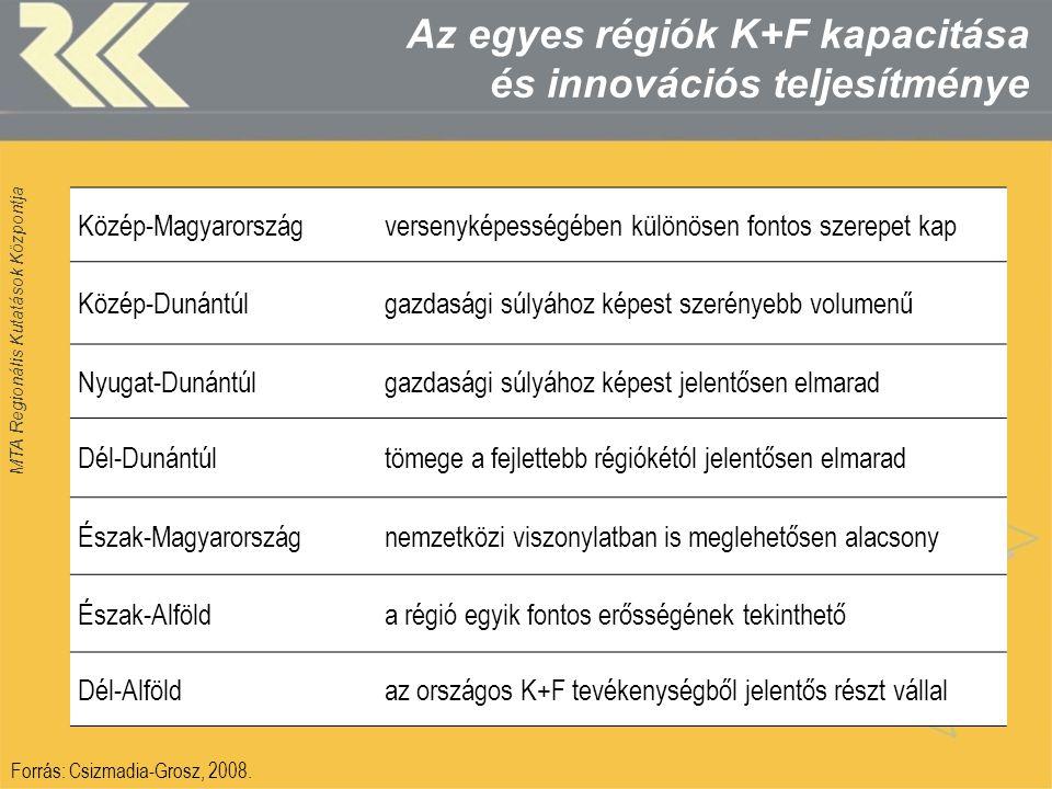 MTA Regionális Kutatások Központja Az egyes régiók K+F kapacitása és innovációs teljesítménye Közép-Magyarországversenyképességében különösen fontos s