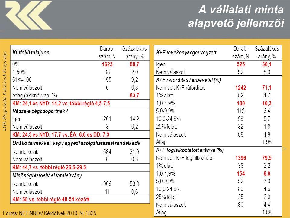 MTA Regionális Kutatások Központja Az innovativitás (%) és saját innovációs teljesítmény megítélése (1-10) régiónként Forrás: NETINNOV Kérdőívek 2010, N=1835