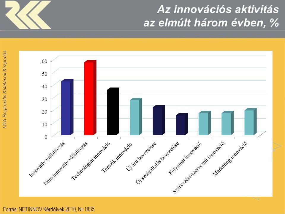 MTA Regionális Kutatások Központja Az innovációs aktivitás az elmúlt három évben, % Forrás: NETINNOV Kérdőívek 2010, N=1835