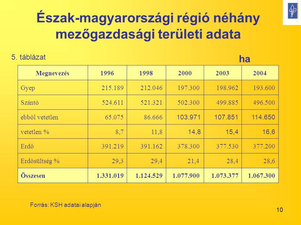 10 Észak-magyarországi régió néhány mezőgazdasági területi adata ha Forrás: KSH adatai alapján 5. táblázat Megnevezés19961998200020032004 Gyep215.1892