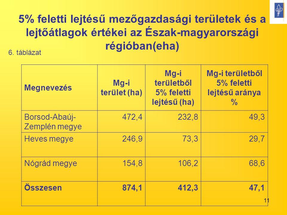 11 5% feletti lejtésű mezőgazdasági területek és a lejtőátlagok értékei az Észak-magyarországi régióban(eha) Megnevezés Mg-i terület (ha) Mg-i területből 5% feletti lejtésű (ha) Mg-i területből 5% feletti lejtésű aránya % Borsod-Abaúj- Zemplén megye 472,4232,849,3 Heves megye246,973,329,7 Nógrád megye154,8106,268,6 Összesen874,1412,347,1 6.