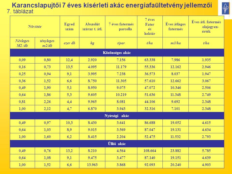 13 Karancslapujtői 7 éves kísérleti akác energiafaültetvény jellemzői Növőtér Egyed szám Abszolút száraz t. átl. 7 éves fatermés parcella 7 éves Fater