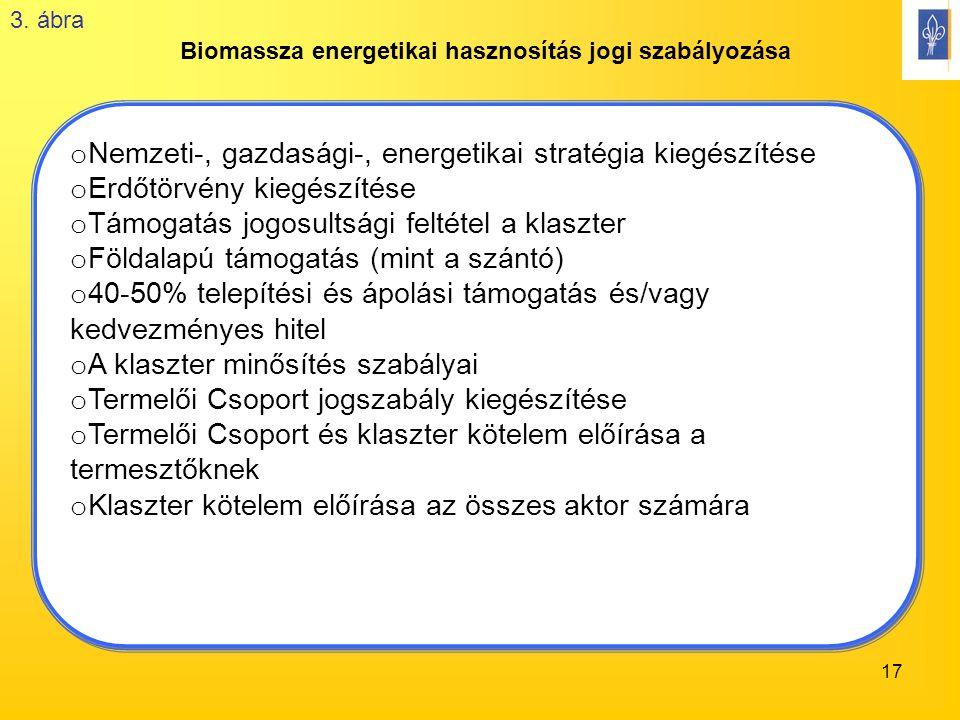 17 Biomassza energetikai hasznosítás jogi szabályozása o Nemzeti-, gazdasági-, energetikai stratégia kiegészítése o Erdőtörvény kiegészítése o Támogatás jogosultsági feltétel a klaszter o Földalapú támogatás (mint a szántó) o 40-50% telepítési és ápolási támogatás és/vagy kedvezményes hitel o A klaszter minősítés szabályai o Termelői Csoport jogszabály kiegészítése o Termelői Csoport és klaszter kötelem előírása a termesztőknek o Klaszter kötelem előírása az összes aktor számára o Nemzeti-, gazdasági-, energetikai stratégia kiegészítése o Erdőtörvény kiegészítése o Támogatás jogosultsági feltétel a klaszter o Földalapú támogatás (mint a szántó) o 40-50% telepítési és ápolási támogatás és/vagy kedvezményes hitel o A klaszter minősítés szabályai o Termelői Csoport jogszabály kiegészítése o Termelői Csoport és klaszter kötelem előírása a termesztőknek o Klaszter kötelem előírása az összes aktor számára 3.