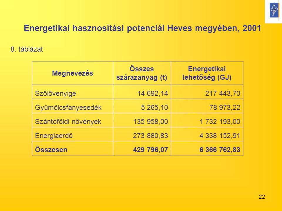 22 Megnevezés Összes szárazanyag (t) Energetikai lehetőség (GJ) Szőlővenyige14 692,14217 443,70 Gyümölcsfanyesedék5 265,1078 973,22 Szántóföldi növények135 958,001 732 193,00 Energiaerdő273 880,834 338 152,91 Összesen429 796,076 366 762,83 Energetikai hasznosítási potenciál Heves megyében, 2001 8.