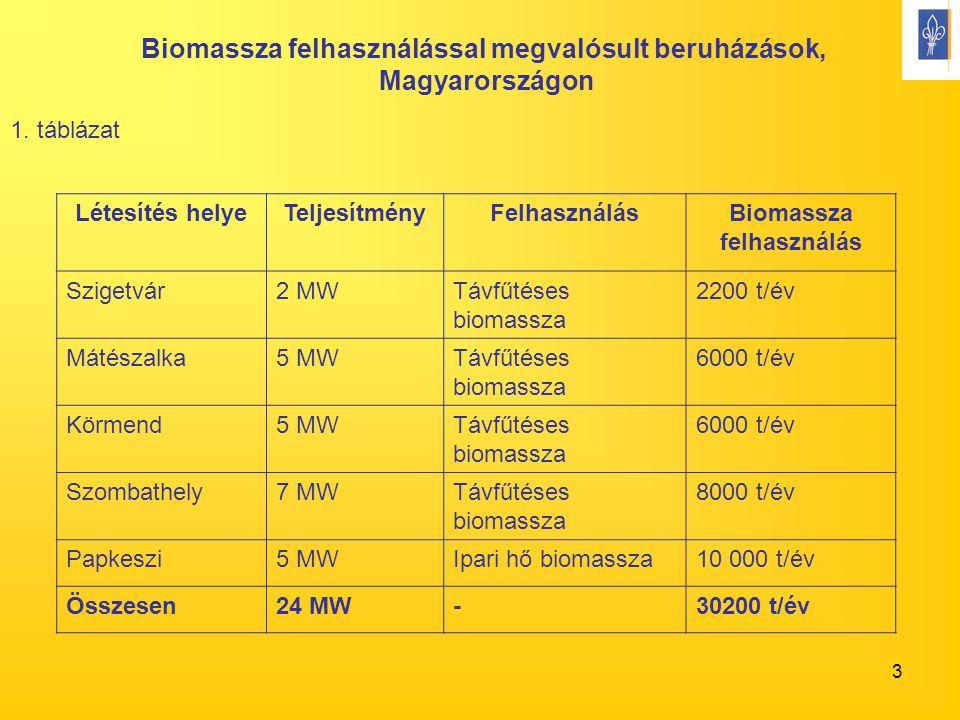 3 Létesítés helyeTeljesítményFelhasználásBiomassza felhasználás Szigetvár2 MWTávfűtéses biomassza 2200 t/év Mátészalka5 MWTávfűtéses biomassza 6000 t/év Körmend5 MWTávfűtéses biomassza 6000 t/év Szombathely7 MWTávfűtéses biomassza 8000 t/év Papkeszi5 MWIpari hő biomassza10 000 t/év Összesen24 MW-30200 t/év Biomassza felhasználással megvalósult beruházások, Magyarországon 1.