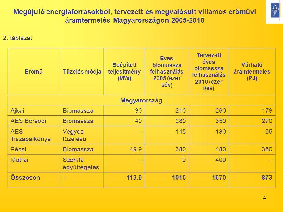 4 2. táblázat ErőműTüzelés módja Beépített teljesítmény (MW) Éves biomassza felhasználás 2005 (ezer t/év) Tervezett éves biomassza felhasználás 2010 (