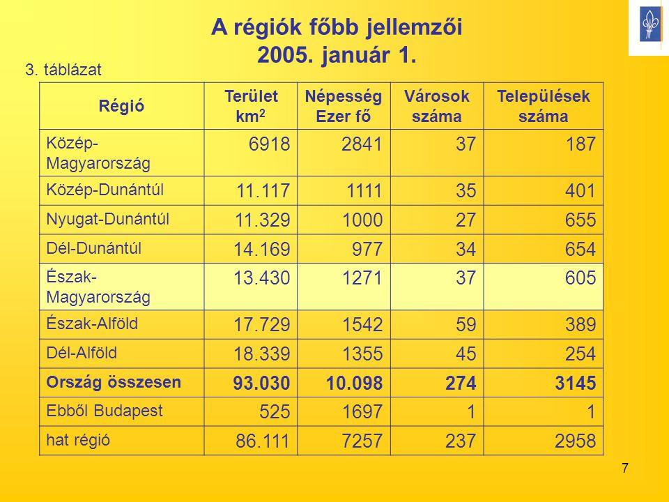 7 A régiók főbb jellemzői 2005. január 1. Régió Terület km 2 Népesség Ezer fő Városok száma Települések száma Közép- Magyarország 691828413737187 Közé