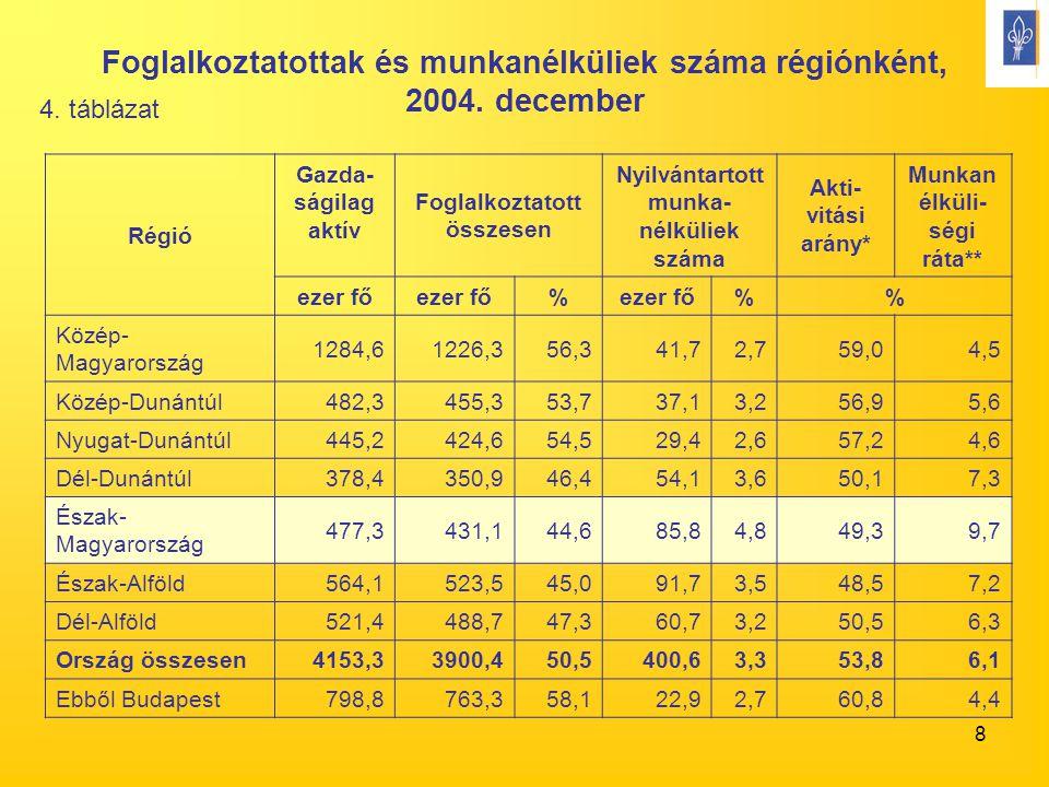 8 Foglalkoztatottak és munkanélküliek száma régiónként, 2004. december Régió Gazda- ságilag aktív Foglalkoztatott összesen Nyilvántartott munka- nélkü