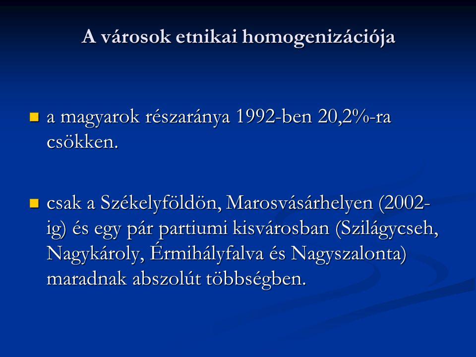 A városok etnikai homogenizációja a magyarok részaránya 1992-ben 20,2%-ra csökken. a magyarok részaránya 1992-ben 20,2%-ra csökken. csak a Székelyföld