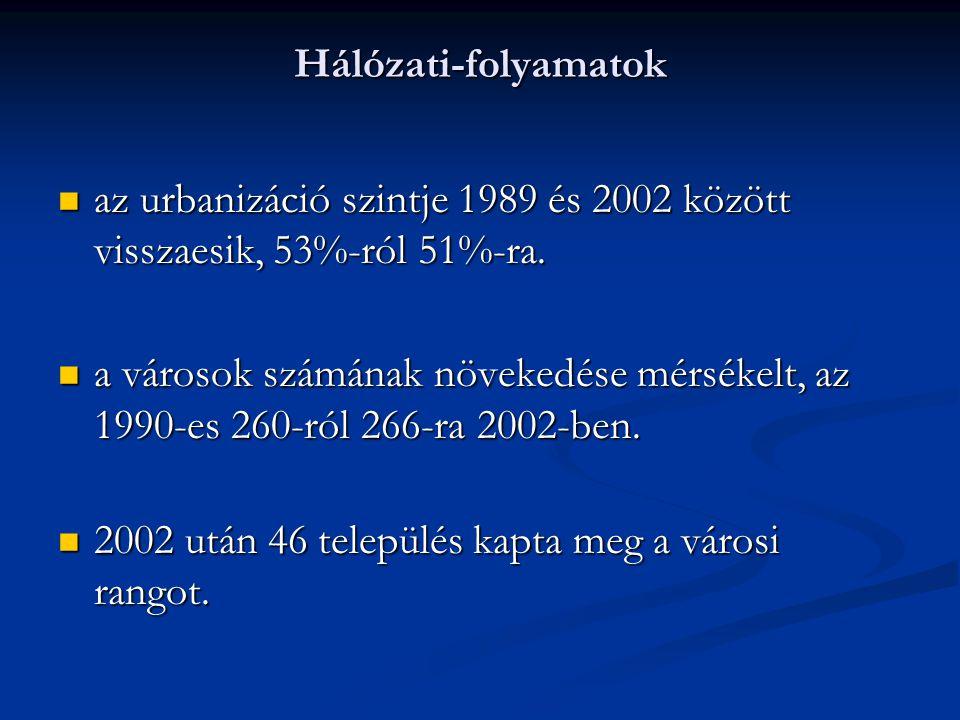 Hálózati-folyamatok az urbanizáció szintje 1989 és 2002 között visszaesik, 53%-ról 51%-ra.