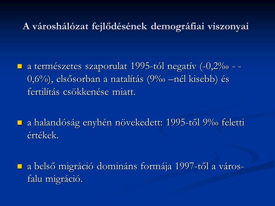 A városhálózat fejlődésének demográfiai viszonyai a természetes szaporulat 1995-tól negatív (-0,2‰ - - 0,6%), elsősorban a natalítás (9‰ –nél kisebb) és fertilítás csökkenése miatt.