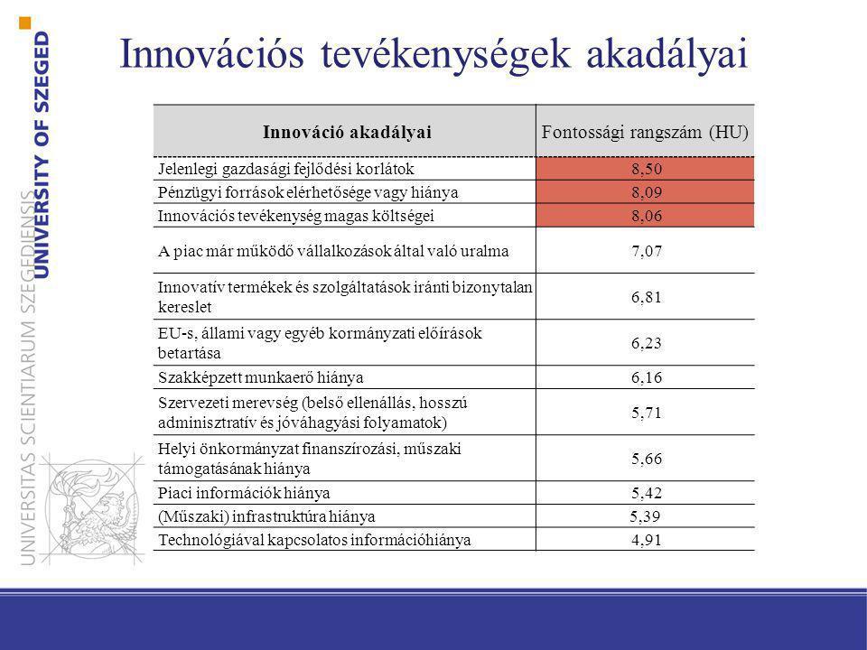 Innovációs tevékenységek akadályai Innováció akadályaiFontossági rangszám (HU) Jelenlegi gazdasági fejlődési korlátok8,50 Pénzügyi források elérhetősé