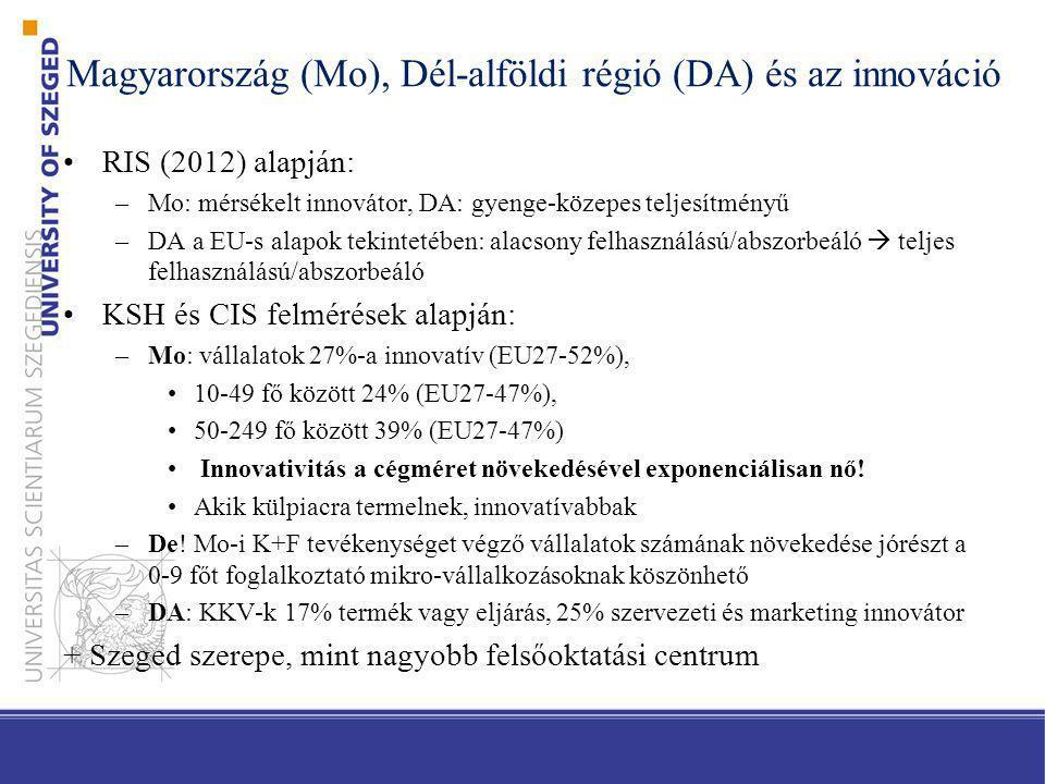 Magyarország (Mo), Dél-alföldi régió (DA) és az innováció RIS (2012) alapján: –Mo: mérsékelt innovátor, DA: gyenge-közepes teljesítményű –DA a EU-s al