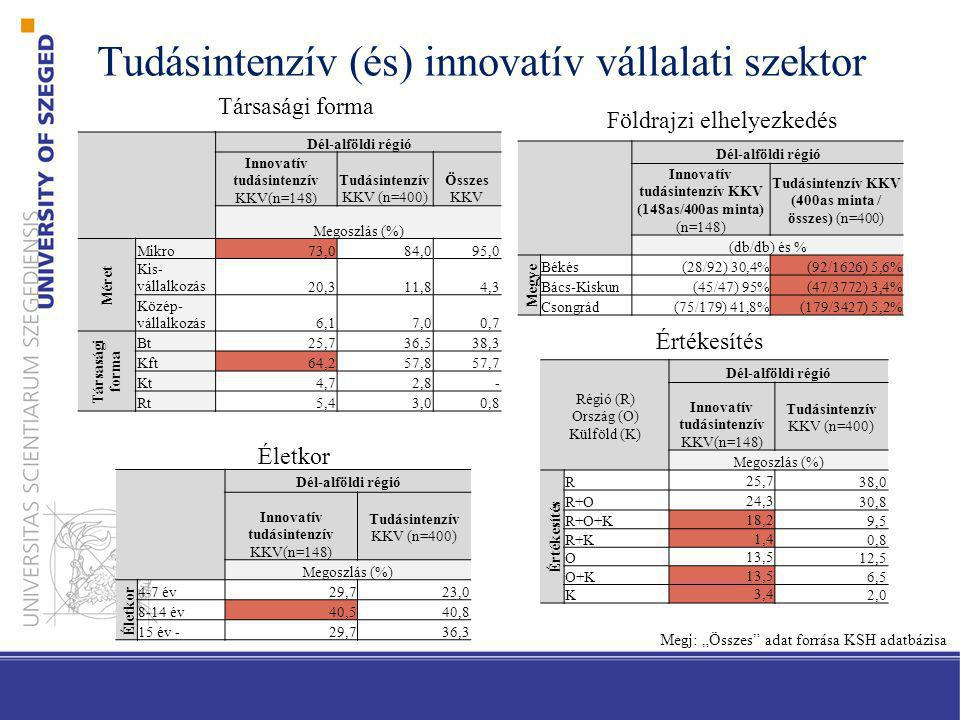 Tudásintenzív (és) innovatív vállalati szektor Dél-alföldi régió Innovatív tudásintenzív KKV(n=148) Tudásintenzív KKV (n=400) Összes KKV Megoszlás (%)