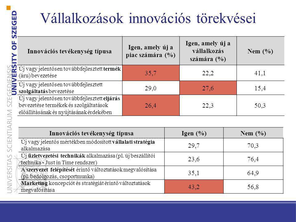 Vállalkozások innovációs törekvései Innovációs tevékenység típusa Igen, amely új a piac számára (%) Igen, amely új a vállalkozás számára (%) Nem (%) Ú