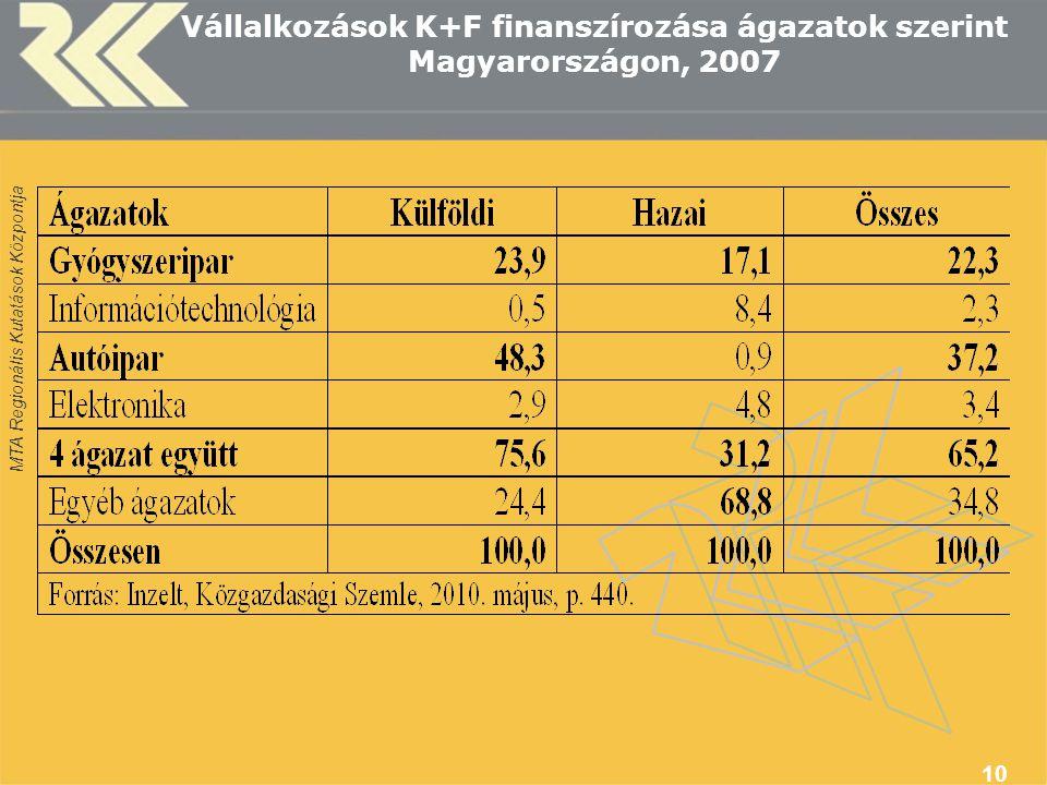 MTA Regionális Kutatások Központja 10 Vállalkozások K+F finanszírozása ágazatok szerint Magyarországon, 2007
