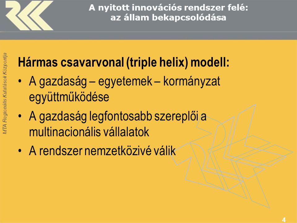 MTA Regionális Kutatások Központja 4 A nyitott innovációs rendszer felé: az állam bekapcsolódása Hármas csavarvonal (triple helix) modell: A gazdaság – egyetemek – kormányzat együttműködése A gazdaság legfontosabb szereplői a multinacionális vállalatok A rendszer nemzetközivé válik