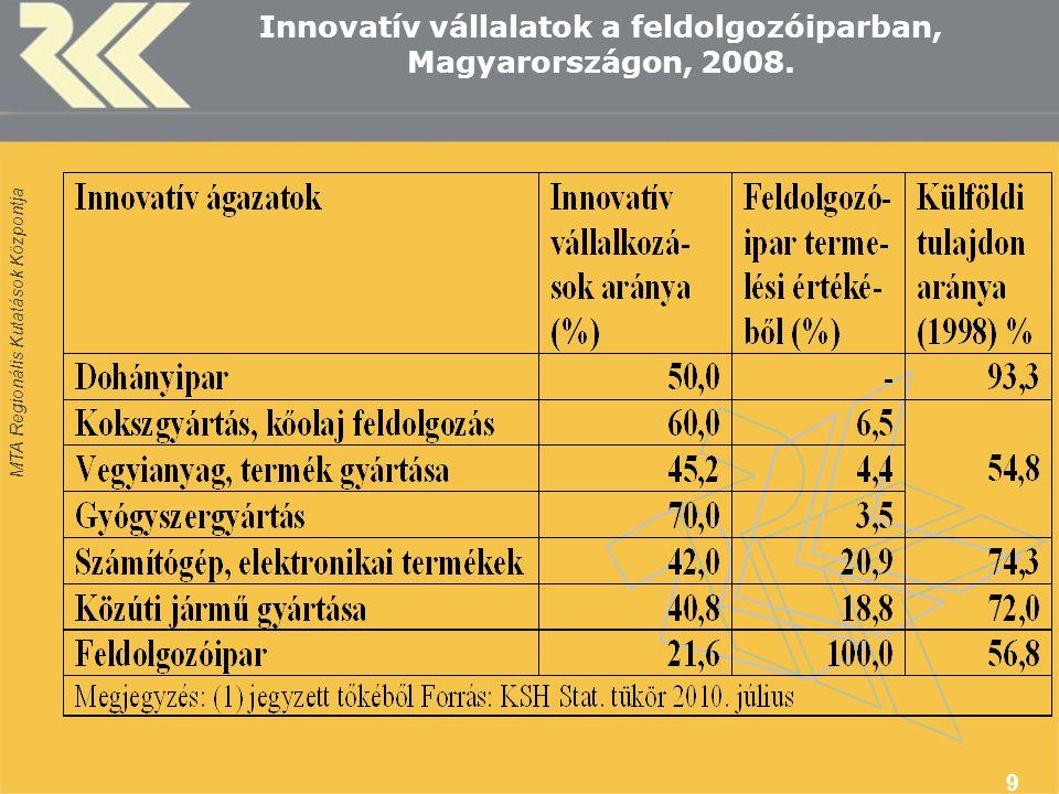 MTA Regionális Kutatások Központja 9 Innovatív vállalatok a feldolgozóiparban, Magyarországon, 2008.