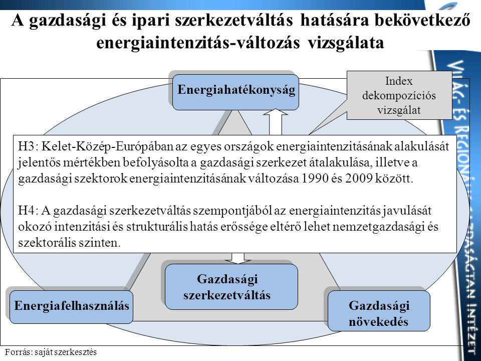 A gazdasági és ipari szerkezetváltás hatására bekövetkező energiaintenzitás-változás vizsgálata Energiahatékonyság Gazdasági növekedés Energiafelhasználás Gazdasági szerkezetváltás Index dekompozíciós vizsgálat H3: Kelet-Közép-Európában az egyes országok energiaintenzitásának alakulását jelentős mértékben befolyásolta a gazdasági szerkezet átalakulása, illetve a gazdasági szektorok energiaintenzitásának változása 1990 és 2009 között.