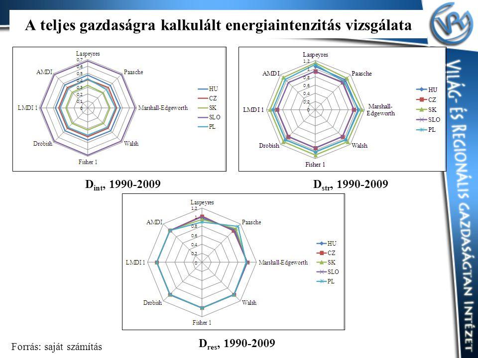 A teljes gazdaságra kalkulált energiaintenzitás vizsgálata D int, 1990-2009D str, 1990-2009 D res, 1990-2009 Forrás: saját számítás
