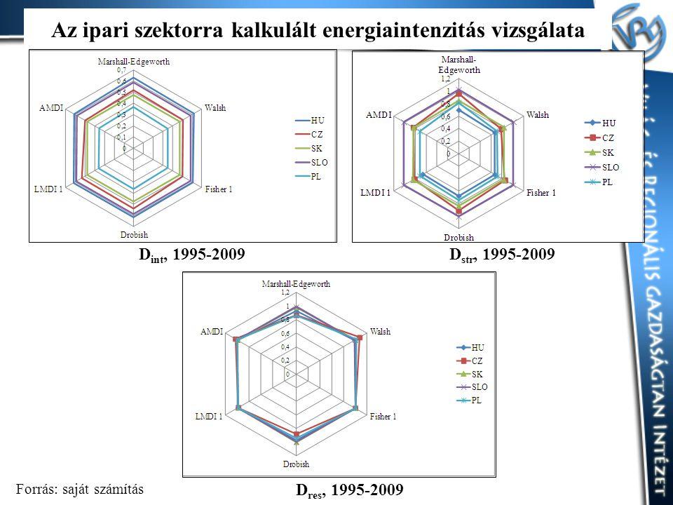 D int, 1995-2009D str, 1995-2009 D res, 1995-2009 Forrás: saját számítás Az ipari szektorra kalkulált energiaintenzitás vizsgálata