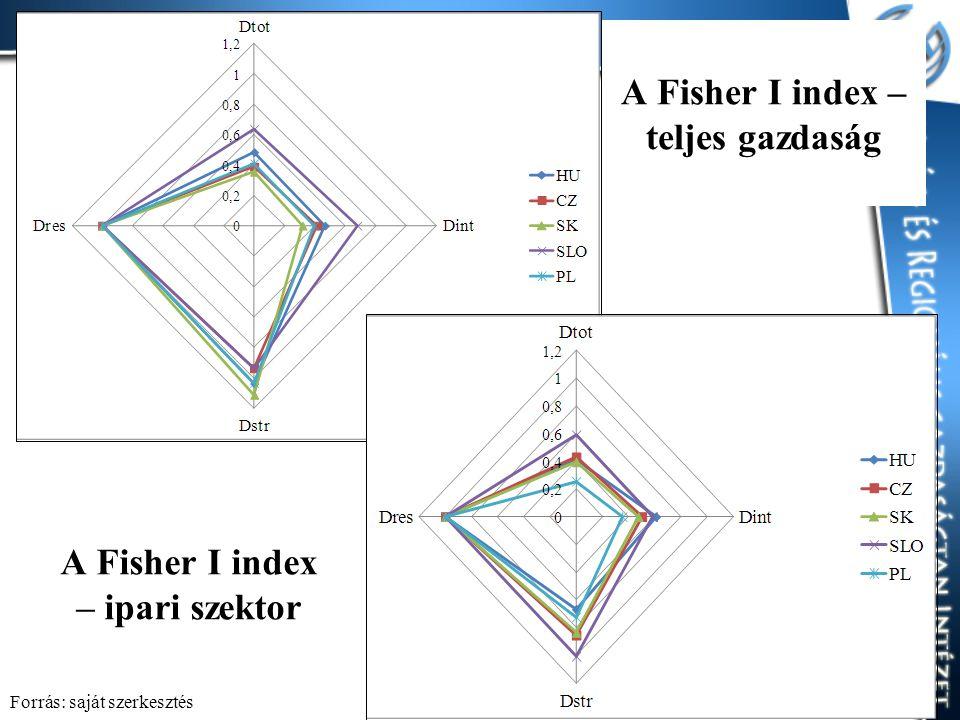 A Fisher I index – teljes gazdaság A Fisher I index – ipari szektor Forrás: saját szerkesztés