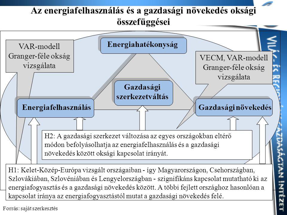 Az energiafelhasználás és a gazdasági növekedés oksági összefüggései Energiahatékonyság Gazdasági szerkezetváltás VAR-modell Granger-féle okság vizsgálata VECM, VAR-modell Granger-féle okság vizsgálata H1: Kelet-Közép-Európa vizsgált országaiban - így Magyarországon, Csehországban, Szlovákiában, Szlovéniában és Lengyelországban - szignifikáns kapcsolat mutatható ki az energiafogyasztás és a gazdasági növekedés között.