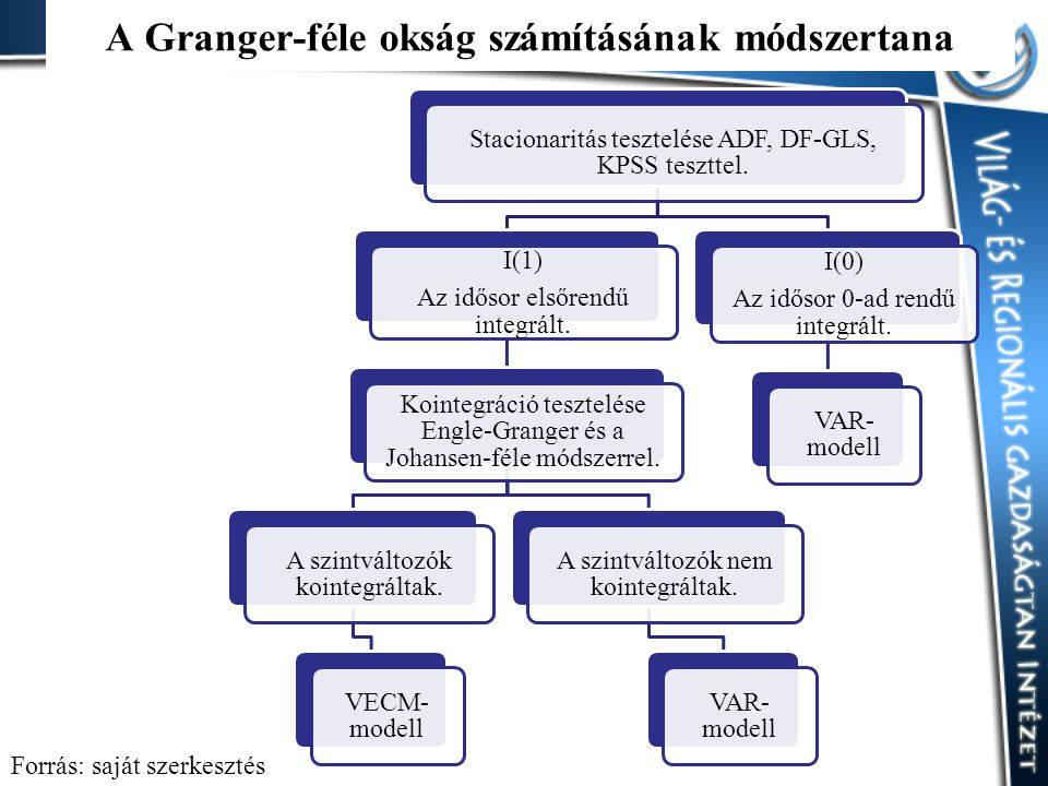 A Granger-féle okság számításának módszertana Stacionaritás tesztelése ADF, DF-GLS, KPSS teszttel.